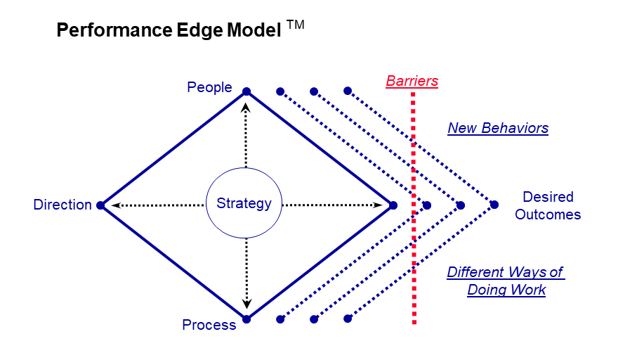 Performance Edge Graphic